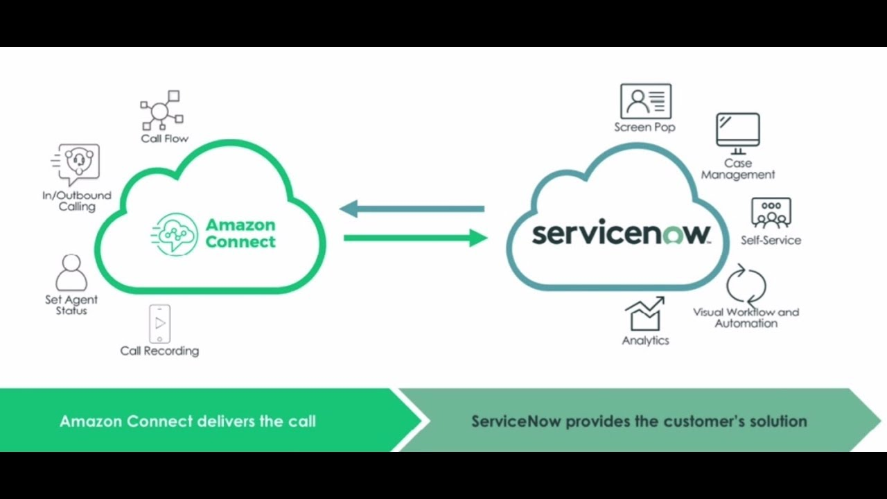 it service management with servicenow  aws connect and