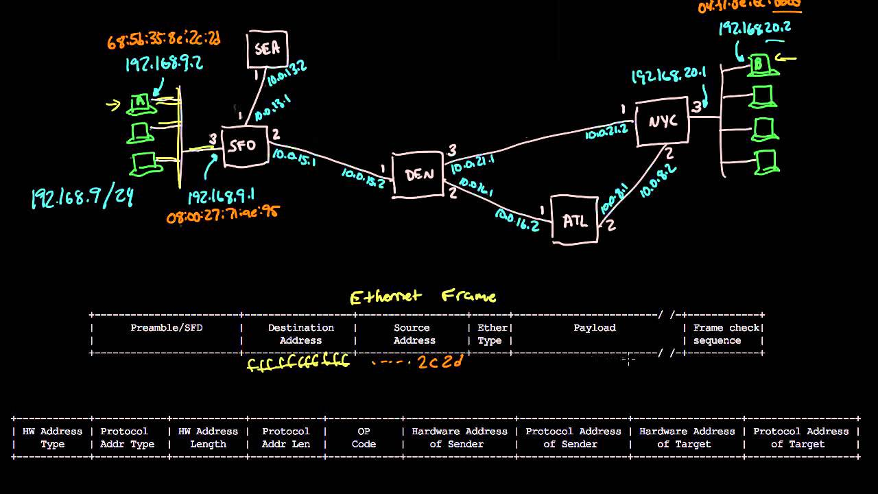 Arp mapping between ip and ethernet networking tutorial 9 of 13 arp mapping between ip and ethernet networking tutorial 9 of 13 baditri Images