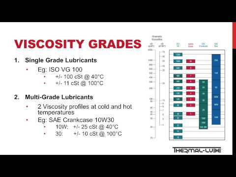 Lubrication Fundamental - Viscosity