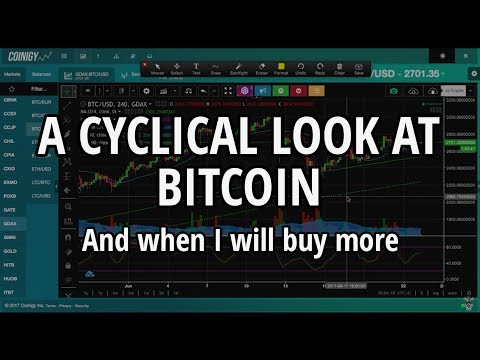 A Cyclical Look At Bitcoin - And When I Will Buy More