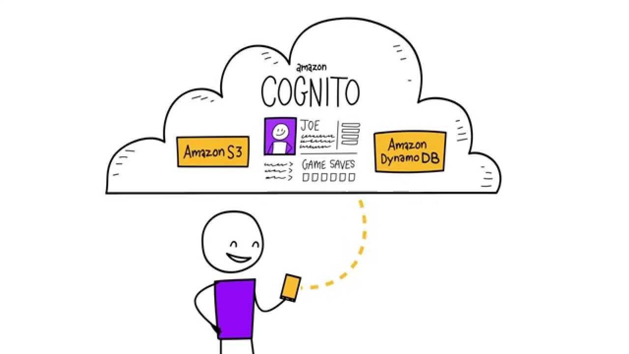Amazon Cognito - A Sync Solution