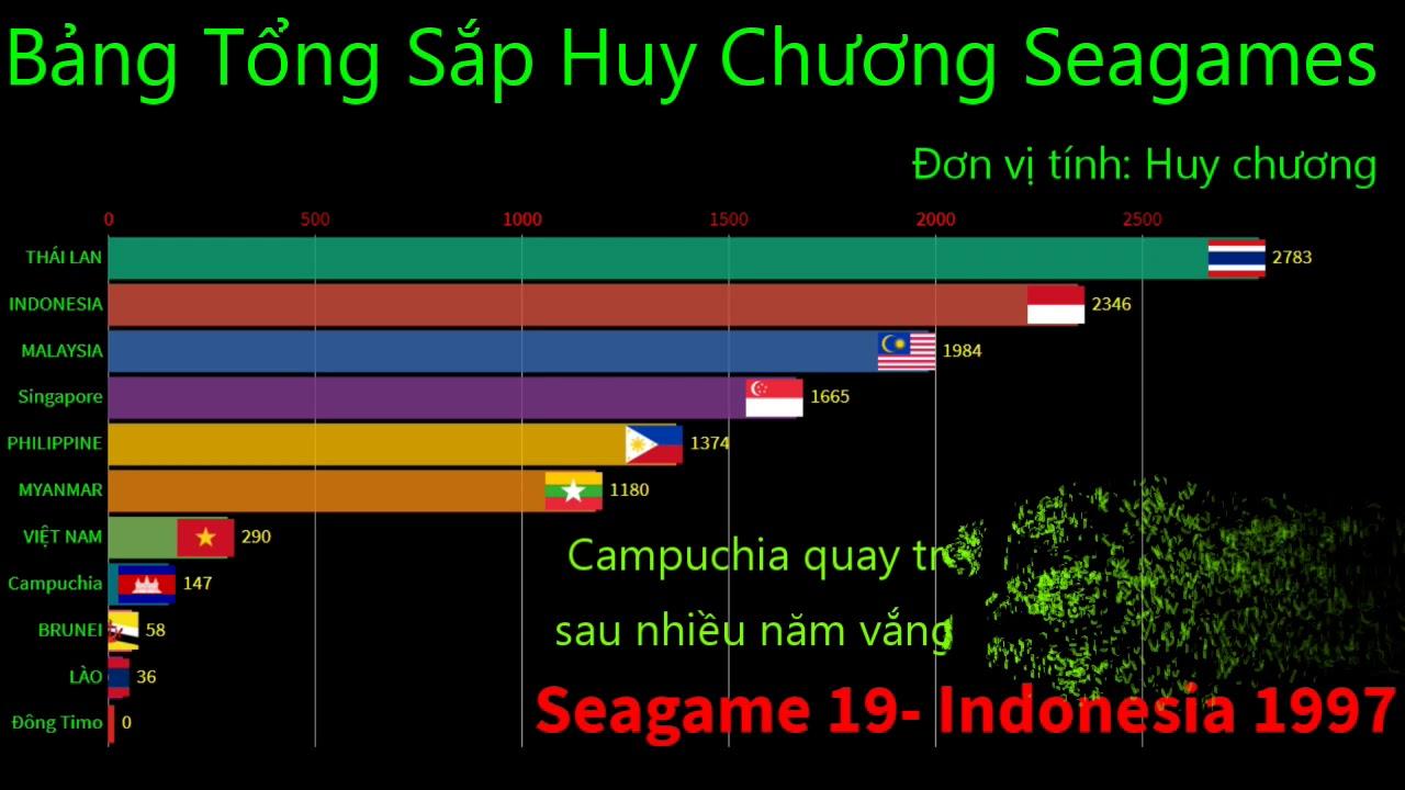 Bảng Xếp Hạng Huy Chương Seagames 1959-2019