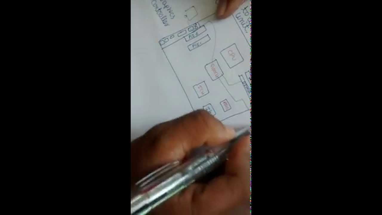 what is computer explain with block diagram stereo wiring diagrams youtube