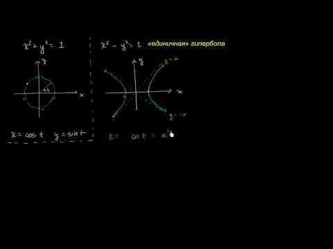 Гиперболические функции 2