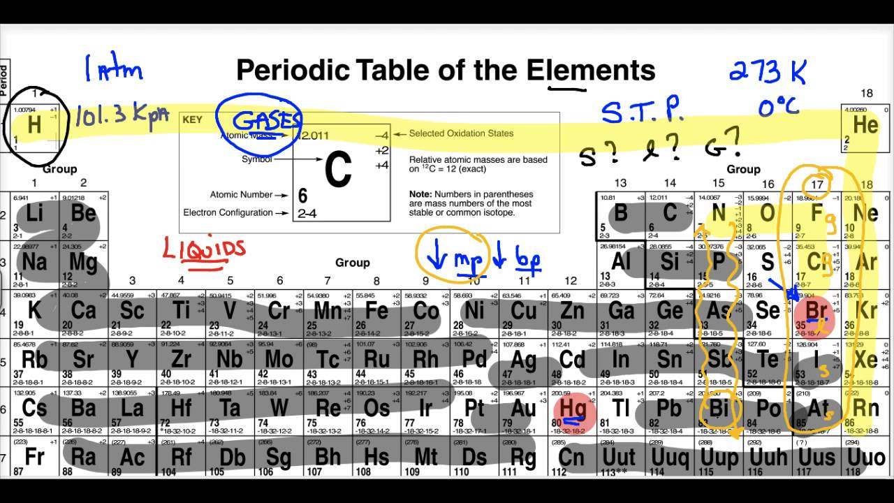 Lecture 314r phases of the elements in periodic table youtube lecture 314r phases of the elements in periodic table urtaz Choice Image