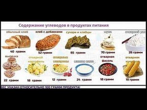Гликемический индекс и пищевая ценность продуктов