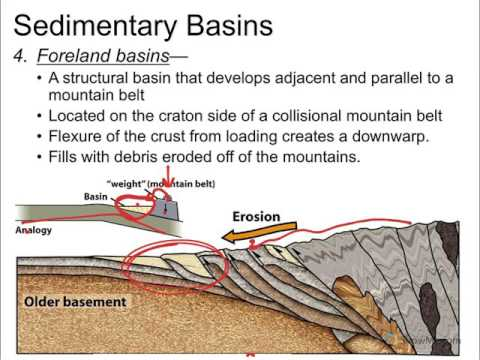 Physical Geology, Sedimentary, Basins & Sea Level