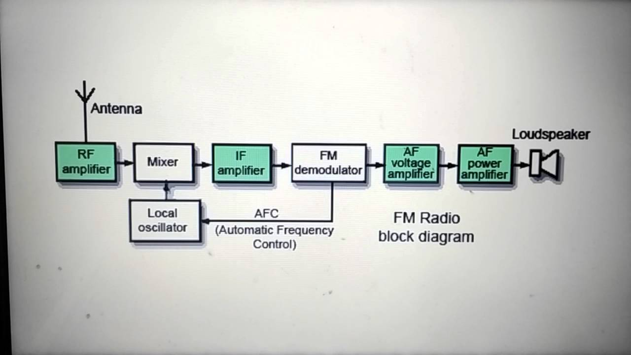 basic radio block diagram [ 1280 x 720 Pixel ]