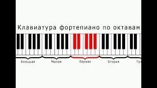 Что такое октавы на фортепиано   Музыкальная академия Глория
