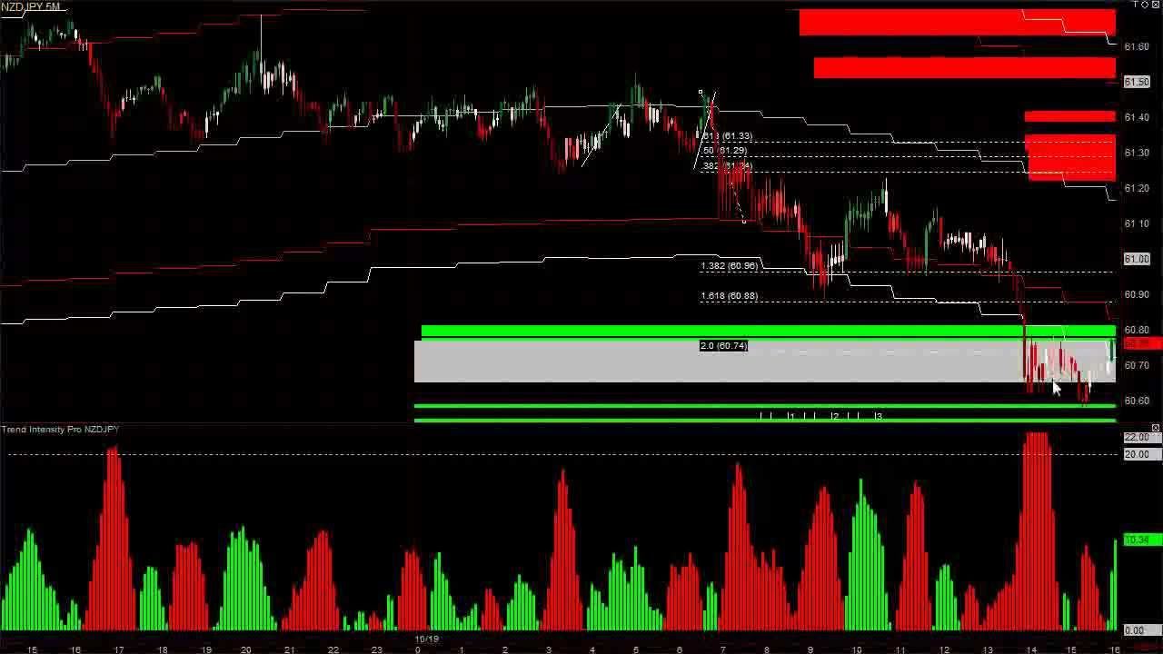 Forex trend explosion trading system - YouTube