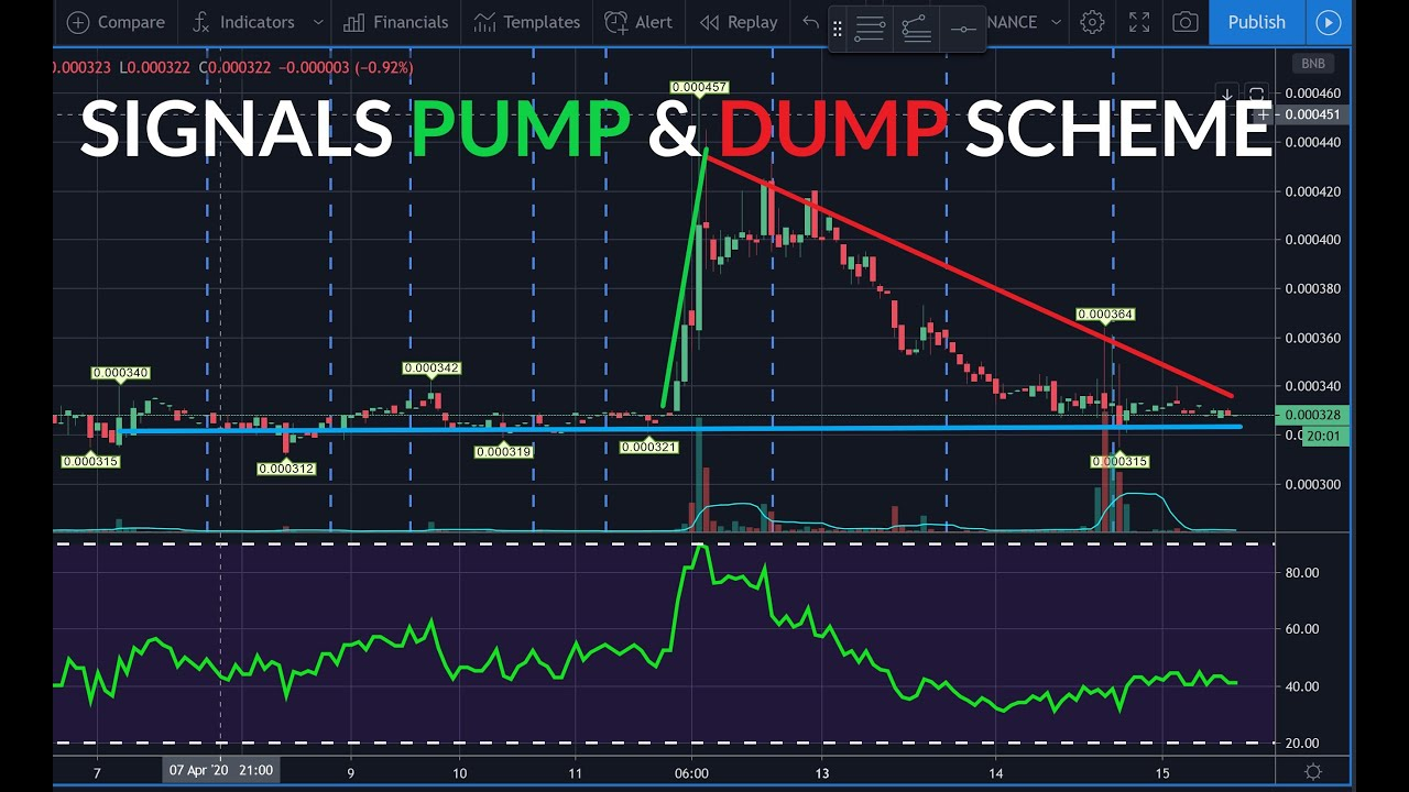 Are Cryptohopper Trading Bot Signal Services Pump And Dump Schemes