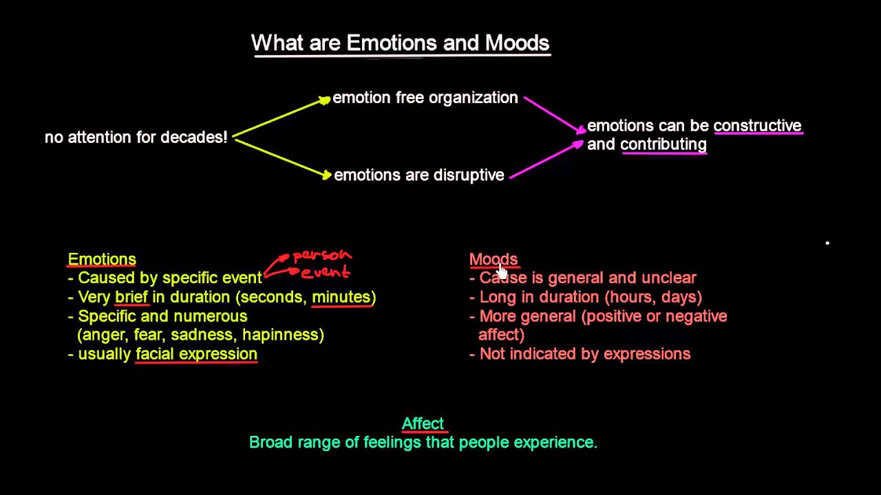 What are emotions? 28