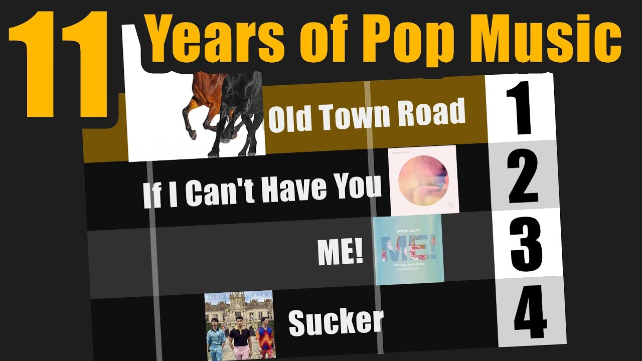11 Years of Pop Music Visualized (2008-2019)