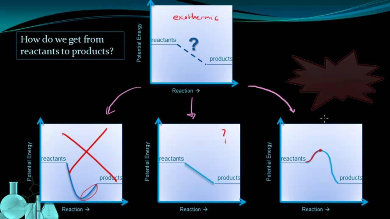 chemistry 11 2 potential energy diagrams youtube rh youtube com