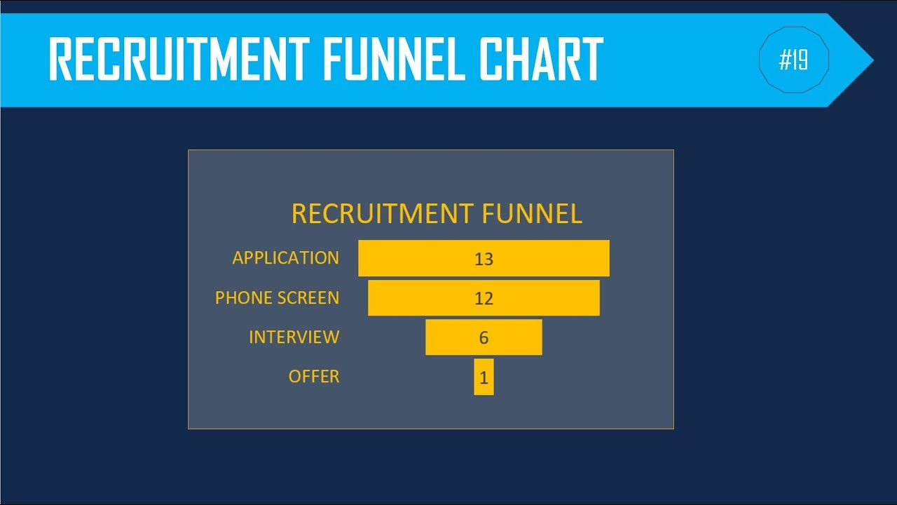 How to Build a Recruitment Funnel Chart in Excel