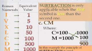 Roman Numerals - Interactive Math Lesson (PowerPoint)