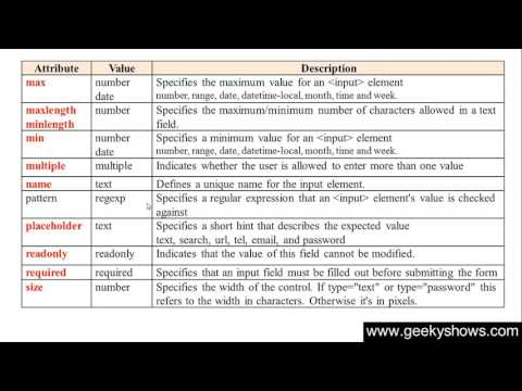 165.  Pattern Attribute In HTML (Hindi)