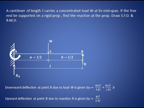Propped cantilever beam - Shear force & bending moment diagram