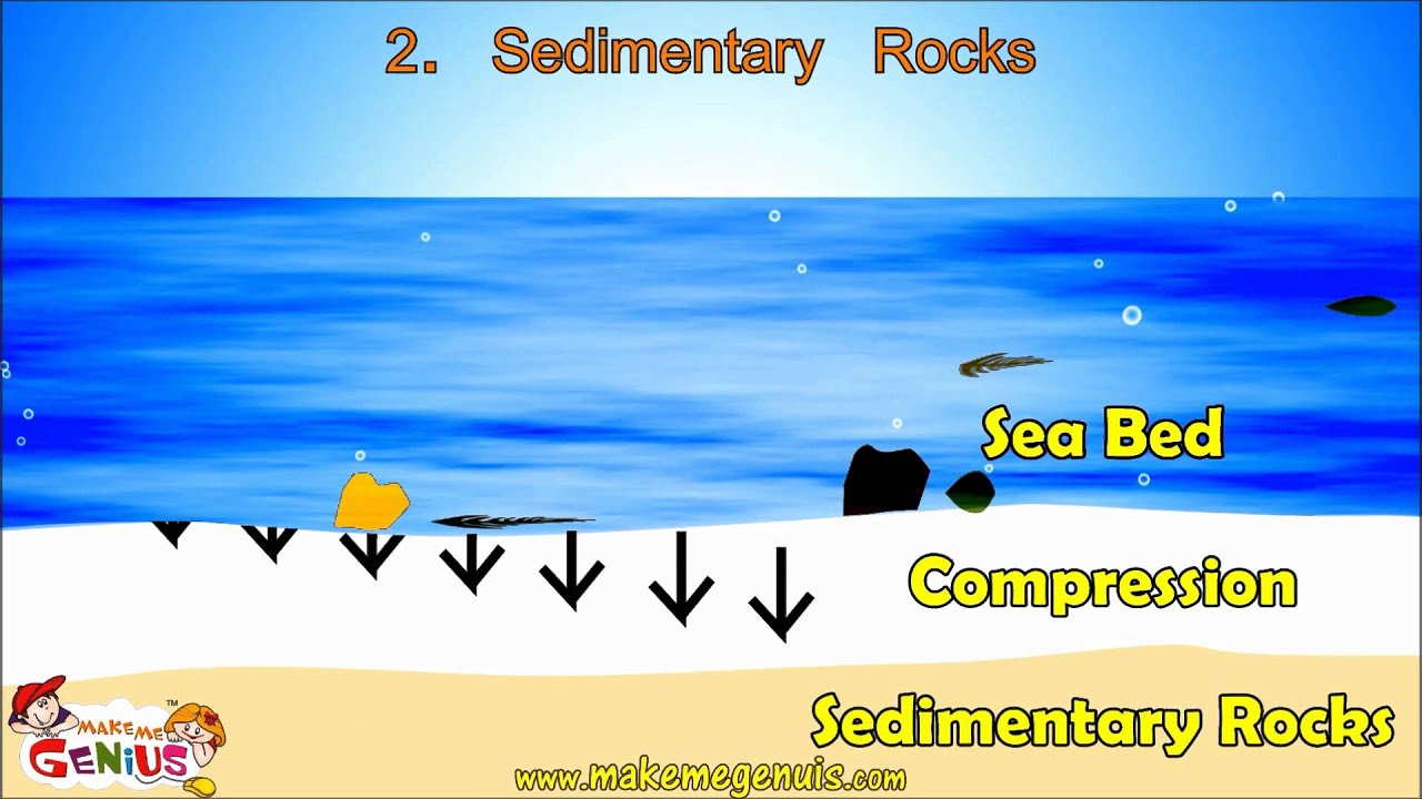 3 rocks types igneous rocks sedimentary rocks metamorphic rocks for kids youtube [ 1920 x 1080 Pixel ]