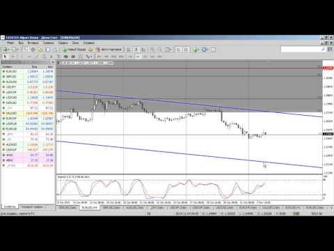Среднесрочный анализ валютных курсов на Форекс от 04.11.2014