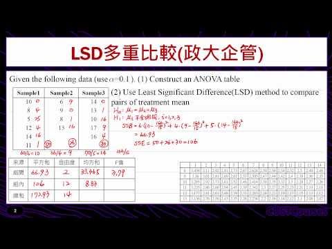 歷屆考題賞析(LSD多重比較)