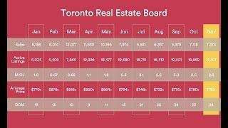 Toronto Real Estate Board | November 2017 Results