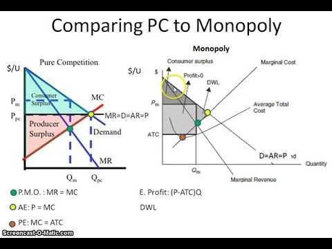 Comparing perfect competition pc to a monopoly graph youtube comparing perfect competition pc to a monopoly graph ccuart Gallery