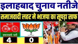 UP result - SP ने BJP को 4-0 से हराया ? समाजवादी की प्रचंड लहर । allahbad election result