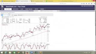 Put Options Lesson 9: When to Sell Put Options (LMT)