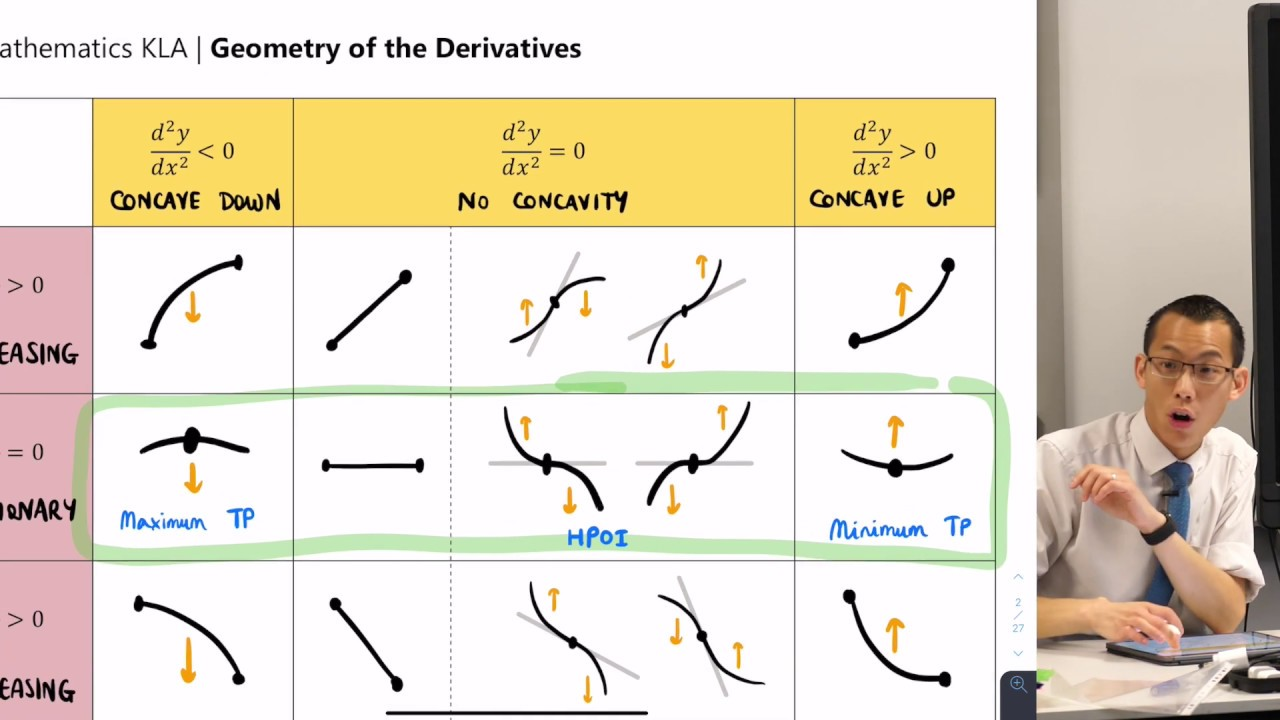 Geometry of the Derivatives (4 of 6: Determining max/min with second derivative)