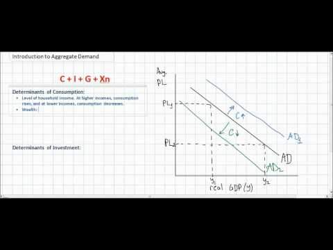 An Introduction to Aggregate Demand