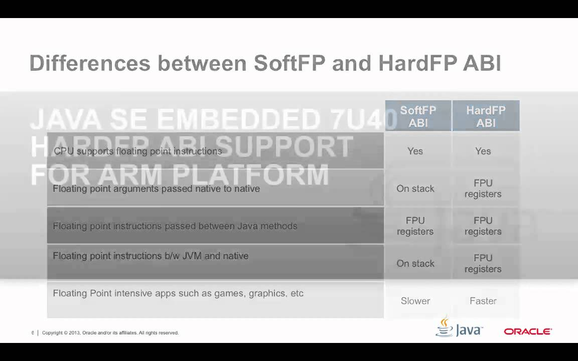 Oracle Java SE Embedded Overview