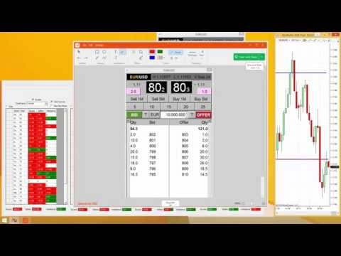 Forex level II trading Basics