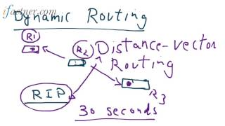 RIP Routing Information Protocol in Hindi Urdu, TCP IP model tutorial 17