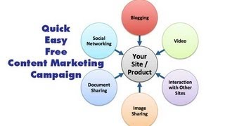 How to Create a Content Marketing Campaign