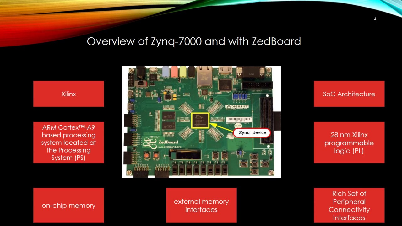Introduction to the Xilinx Zynq-7000 All Programmable SoC ...