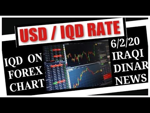 Iraqi News Updates USD/IQD Exchange Rate IQD On Forex Chart