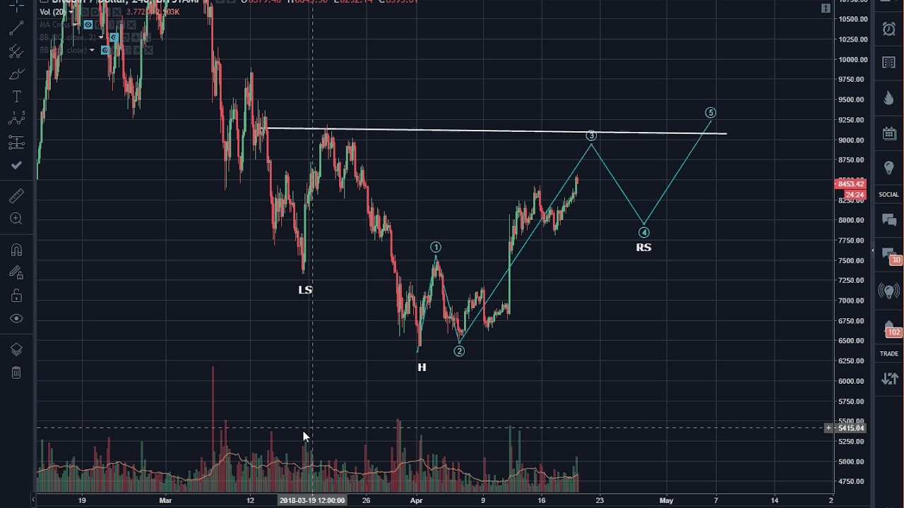 Bitcoin (BTC) Morning Update: What Role Does Volume Play?