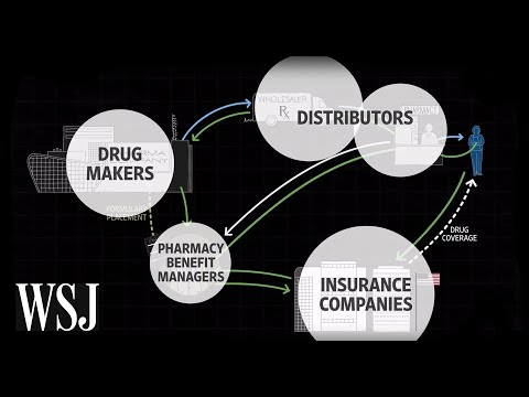 How Drug Prices Work | WSJ