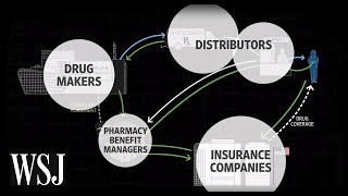 How Drug Prices Work | WSJ