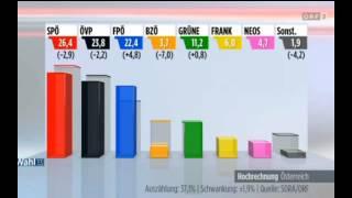 Nationalratswahl 2013 Erste Hochrechnung
