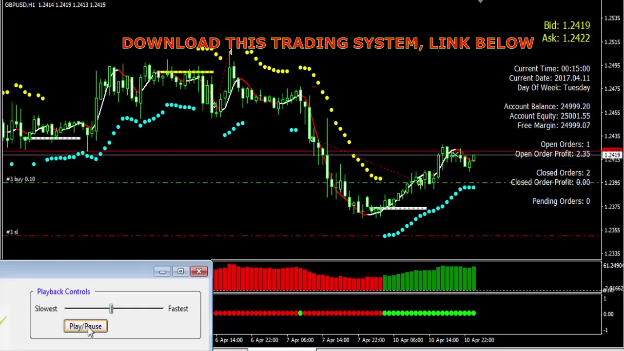 Forex Xauusd Strategy Trading System Indicator Scalping Youtube