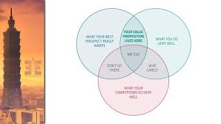 Value Proposition (What It Really Means and How To Define It)