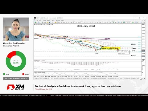 Technical Analysis: 28/09/2018 - Gold dives to six-week lows; approaches oversold area