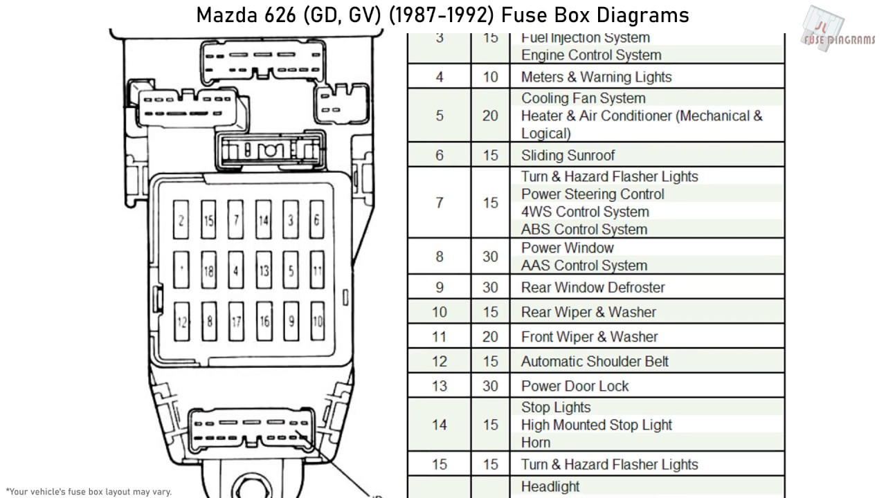 Mazda 626 (GD, GV) (1987-1992) Fuse Box Diagrams - YouTubeYouTube