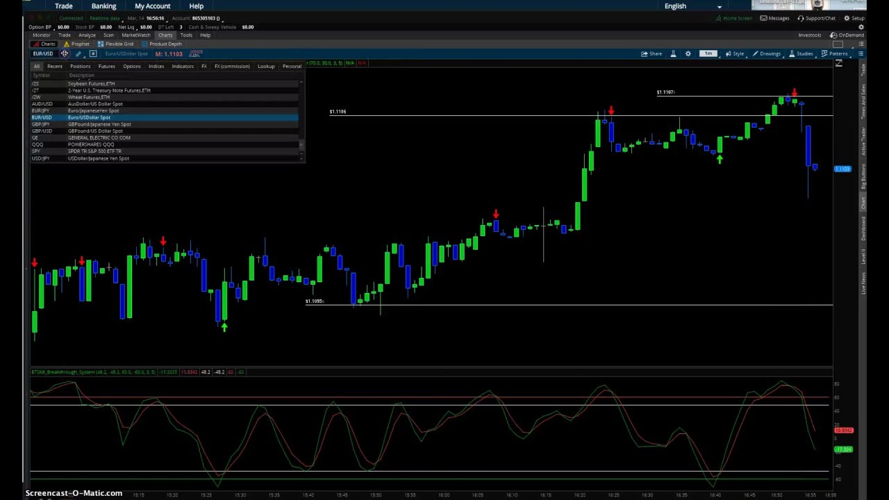Binary trade signals bts