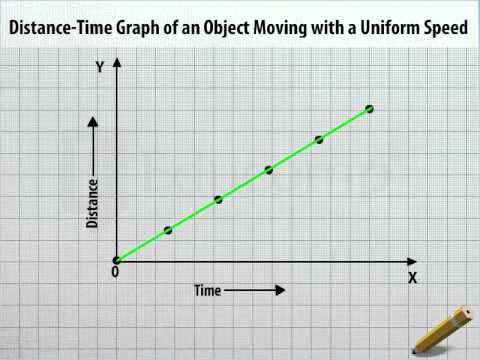 Distance time graph of an object moving with a uniform speed dm distance time graph of an object moving with a uniform speed dm class 9 ccuart Image collections