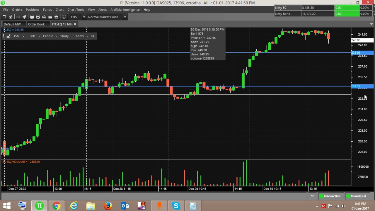 Opening Range Breakout Trading Strategy - ORB with 90% accuracy.