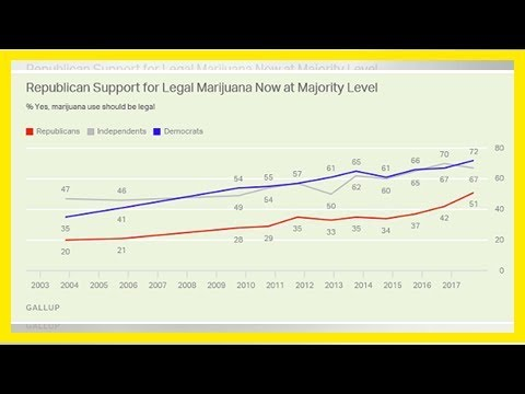 Support for marijuana legalization reaches all-time high: gallup poll