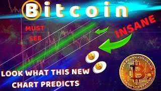 BREAKING! BITCOIN PRICE PREDICTION FOR APRIL - THIS CHART IS NEAR 100% ACCURATE | MUST SEE